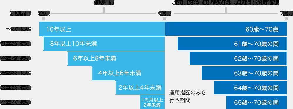 加入期間と老齢給付金の受取り開始年齢
