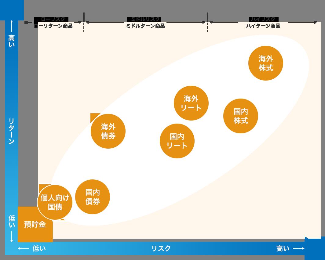 資産運用種類別『リターンとリスク』マップ
