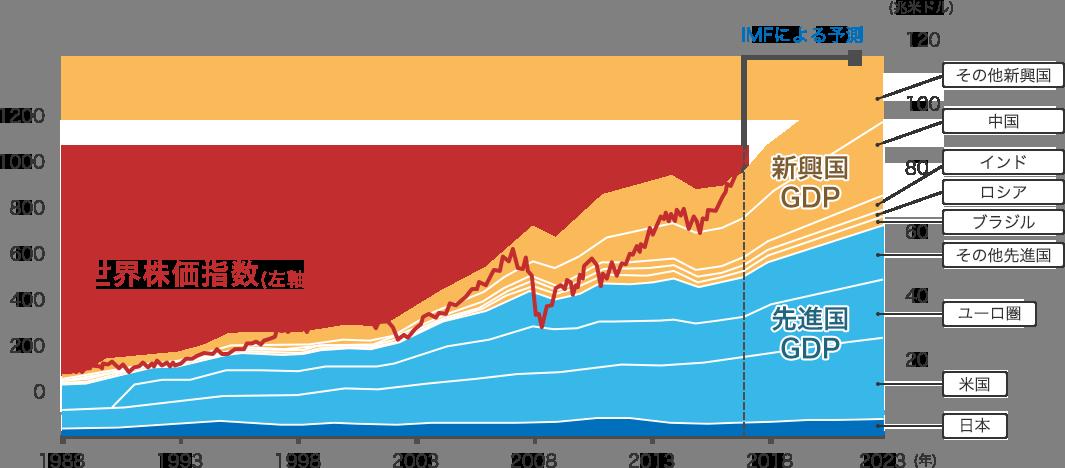 世界株価指数