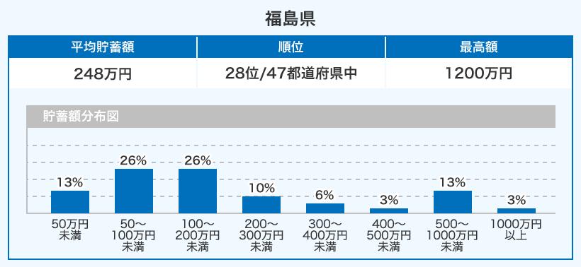 22~34歳の福島県のビジネスパーソンの貯蓄額