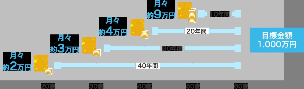貯蓄目標イメージ